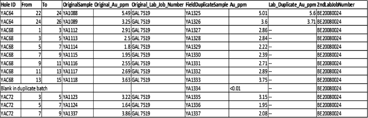 Fig-5-AIS-Resources-Verifies-Yalgogrin-Assay-Results