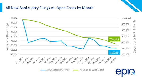 Epiq AACER Total BK Filings vs Open Cases 08-21