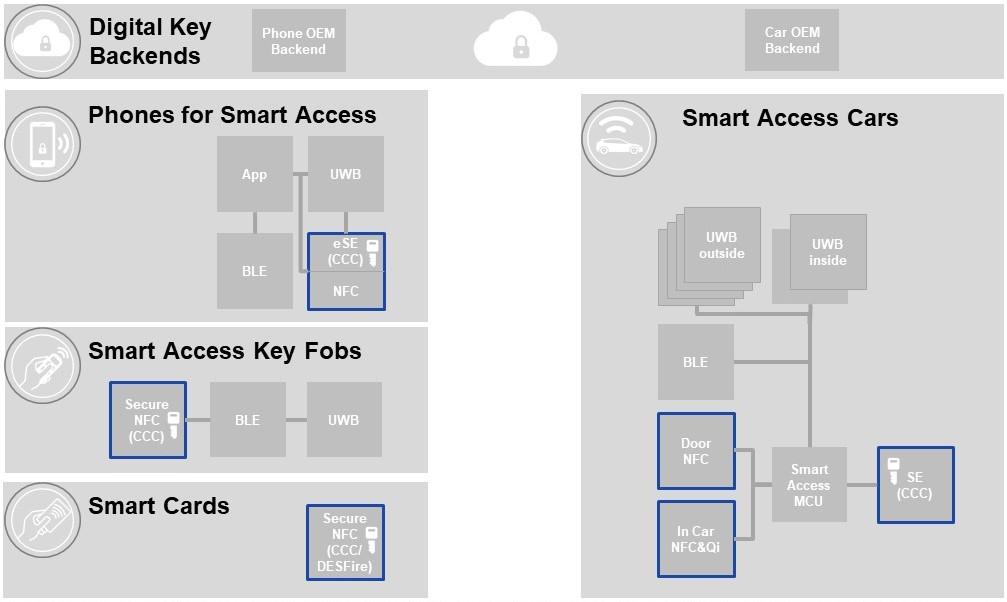 スマートフォン、キー・フォブ、他のモバイル・デバイスによるセキュアな通信、保存、認証、クルマとデジタル・キーを共有