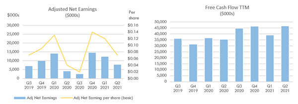 Adjusted Net Earnings and Free Cash Flow TTM