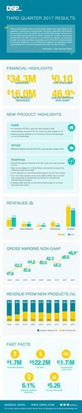 DSP Group Q3 17 Infographic
