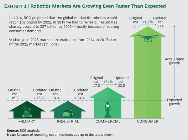 Exhibit 1, Robotics Markets Are Growing Even Faster Than Expected