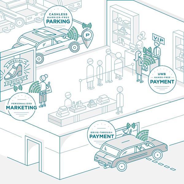 NXP_UWB_DocomoSony_Smart Retail_Pic