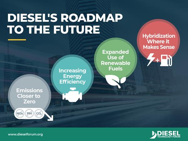 Diesel fits in the future.