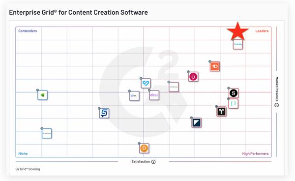 G2's Enterprise Content Creation Grid: Summer 2021