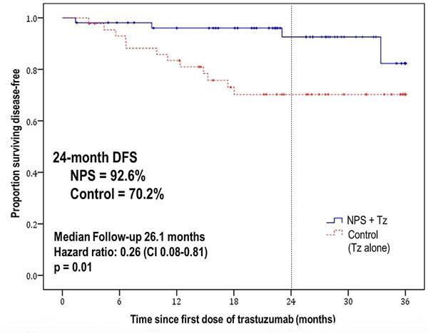 DFS TNBC SITC Press release Graph 2_4MAR19
