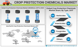 Crop Protection Chemicals Market to Reach US$ 68 82 Bn by