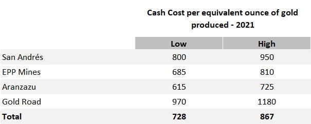 2021 Cash Cost per Ounce