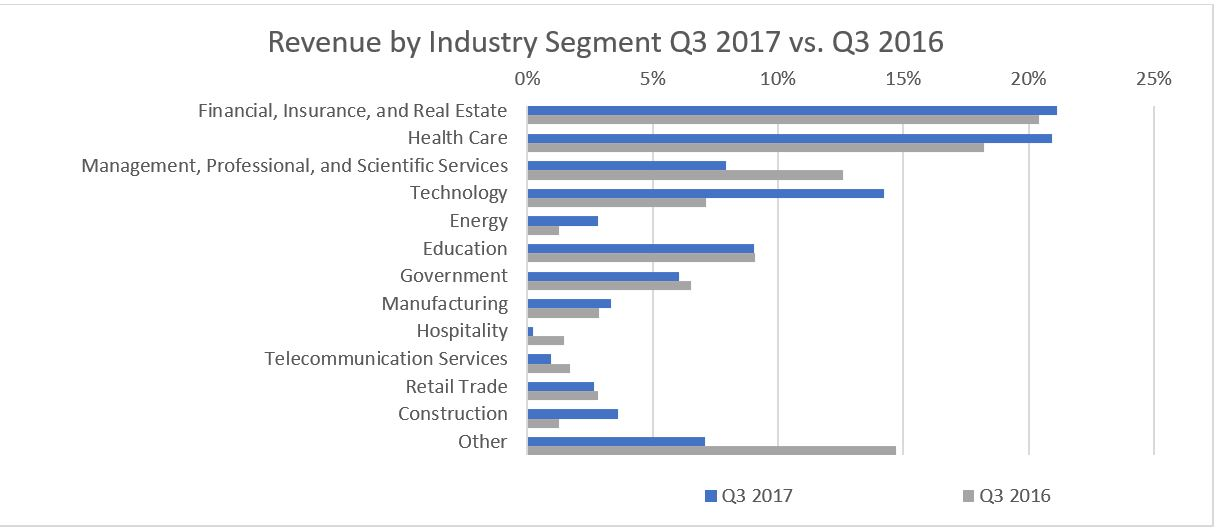 Revenue by Industry Segment Q3 2017 vs. Q3 2016