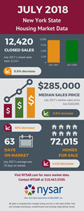New York State Housing Market Data