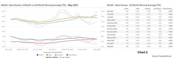 Chart 2: Texas New Home Sales - May 2021