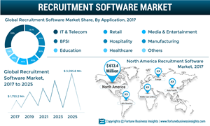 Recruitment Software Market to reach US$ 3,095 8 Mn by 2025