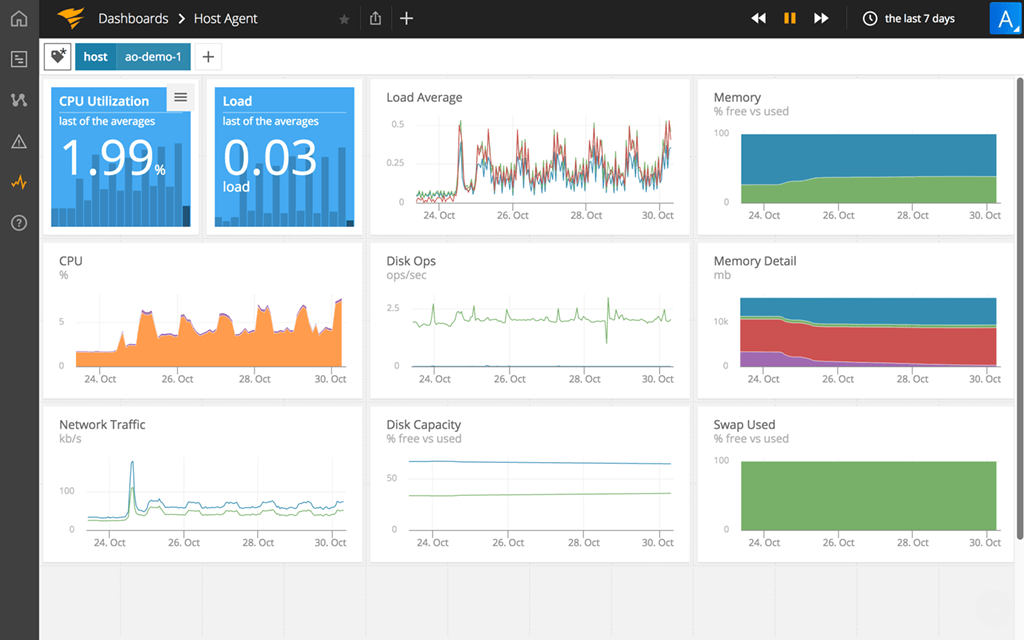 AO infrastructure monitoring dashboard (5)