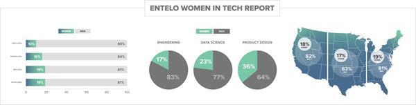 Entelo WIT Report