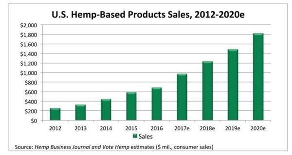 U.S. Hemp-Based Product Sales