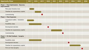 Illustrative Timeline for the Development Opportunities at Chapada