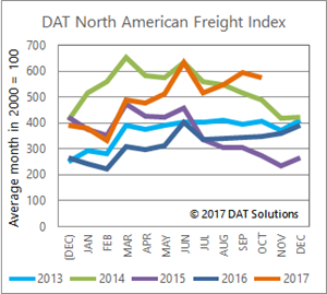 DAT North American Freight Index - October 2017