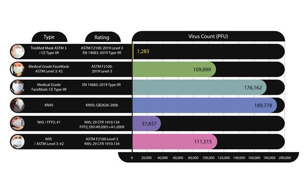 Viruses Inhaled Per Minute for Respirators and Medical Grade Masks