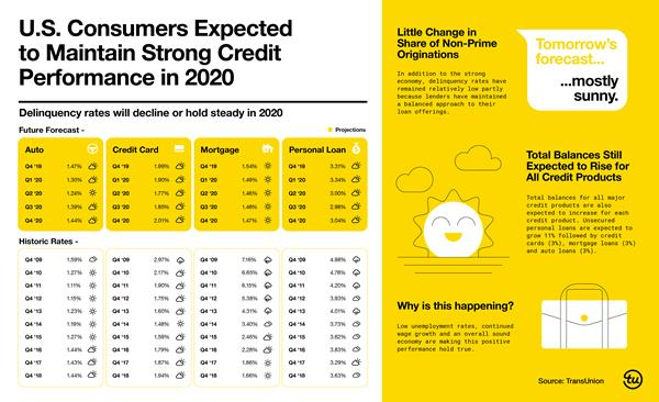 TRU_Infographic_CreditForecast_FINAL