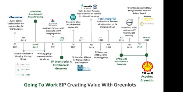 Greenlots Timeline