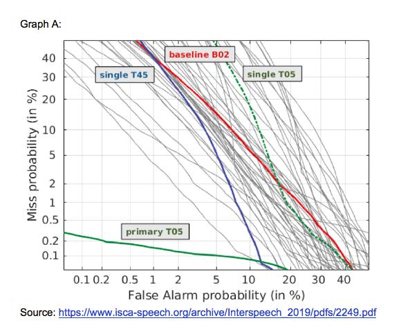 Graph A: Countermeasure (CM) DET profile for Logical Access (LA) scenario.