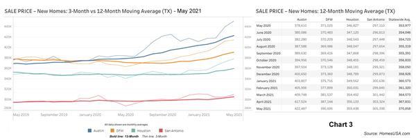Chart 3: Texas New Home Prices - May 2021