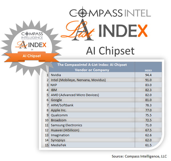 Top 15 Companies in AI Chipset Innovation 2018