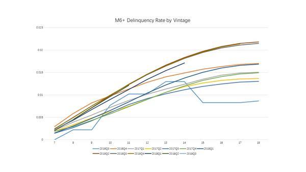 M6+ Delinquency Rate by Vintage.jpg