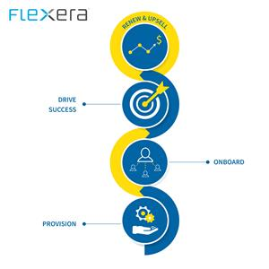FlexNet Customer Growth Drives Speed and Agility for Suppliers Moving to SaaS and Subscription