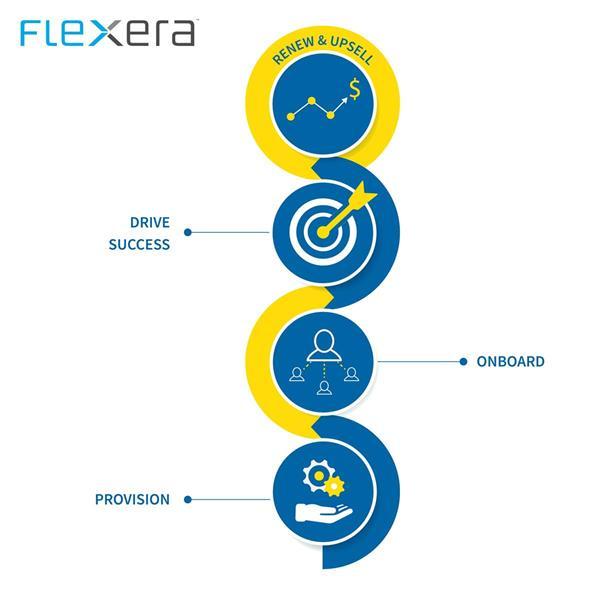 2017_11_14 FlexNet Customer Growth Image