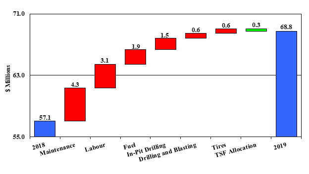 Mount Milligan Full Year Mining Costs