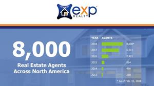 eXp Realty Grows to More Than 8,000 Real Estate Agents