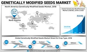 Genetically Modified Seed (GMO) Market to Exhibit a 5 3% CAGR by