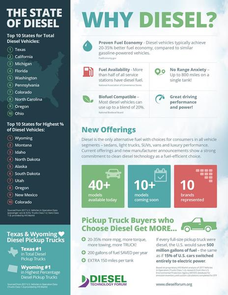 Diesel is a proven performer that delivers real benefits: high fuel efficiency, great driving range, and no sacrifices in vehicle size, fueling access, utility or towing capabilities, or performance. With the capability to use advanced renewable low-carbon biodiesel fuels, consumers can choose to do even more for the environment.