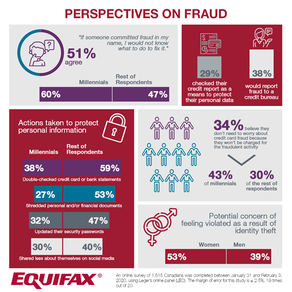 Canadians Getting More Complacent About Fraud Missing The Importance Of Checking Credit Reports Nyse Efx