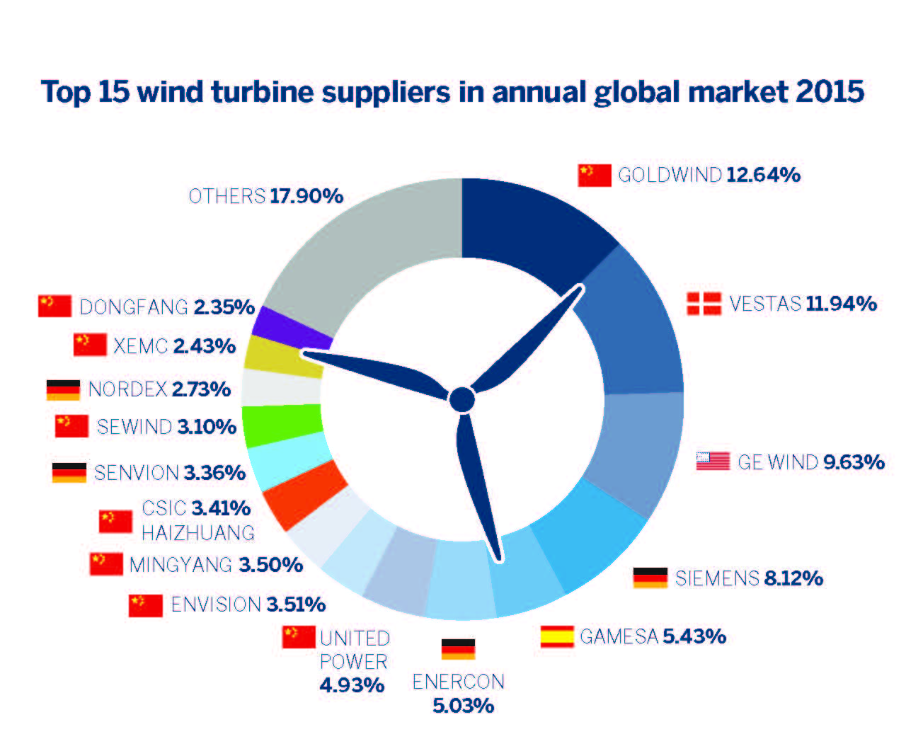 Wind Turbine Companies Set for Continued M&A as Chinese Companies Take ...