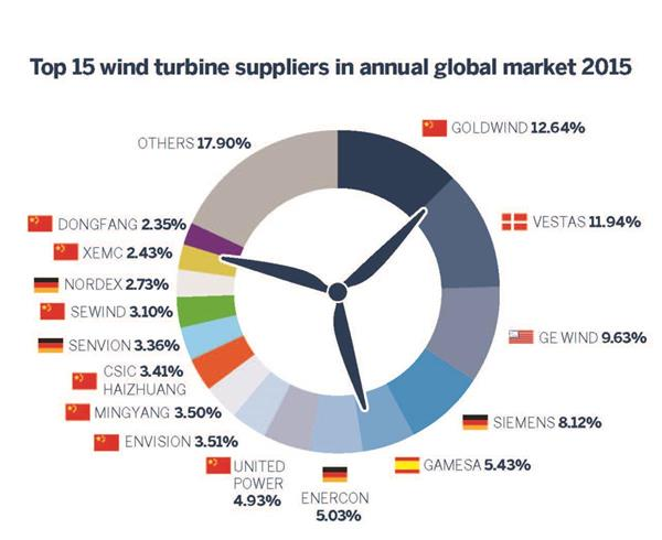 Wind Turbine Companies Set For Continued M A As Chinese
