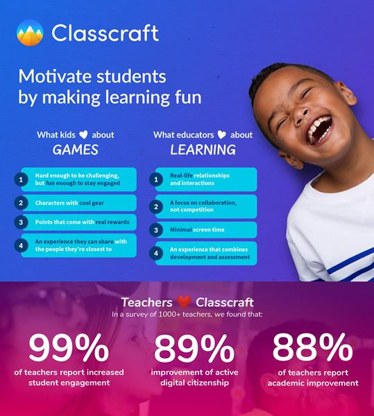 Classcraft combines time-tested pedagogy with a modern approach, harnessing the power of games to foster connections that make learning more meaningful.