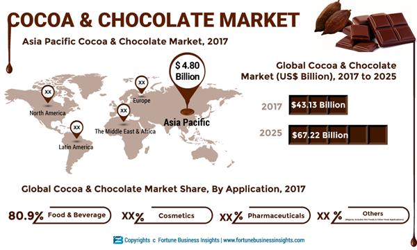 COCOA-&-CHOCOLATE-GLOBAL-MARKET