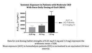 Systemic Exposure in Patients with Moderate CKD With Once-Daily Dosing of Oral CR845