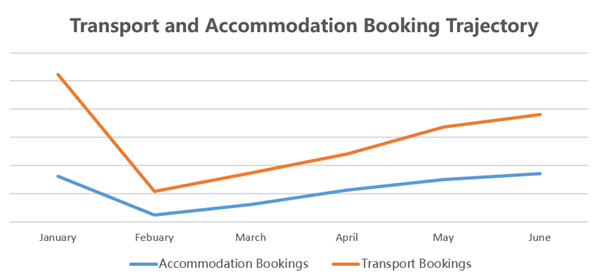 Hotel&Transport Booking Trend.ENG.PIC1