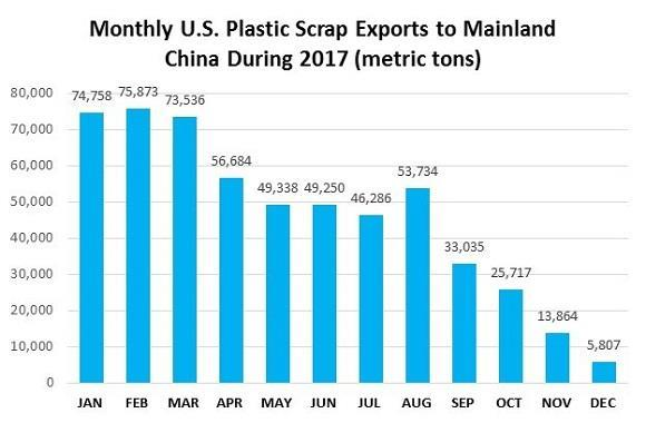 The drop-off in Chinese import demand for plastic scrap was especially dramatic late in the year.