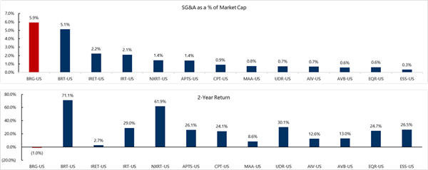 Trailing Twelve Month General and Administrative Expenses as a Percentage of LTM Average Market Capitalization & Comparison of Bluerock to Multifamily REIT Peer 2-Year Total Return