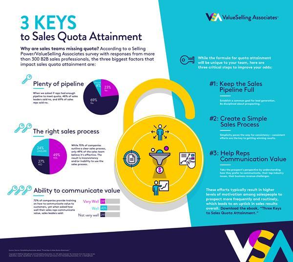 3 Keys to Sales Quota Attainment