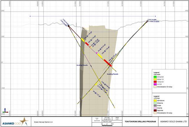 Figure 4: Plan Section of TTPC19-002, TTPC19-005, TTPC19-005A and TTPC19-009