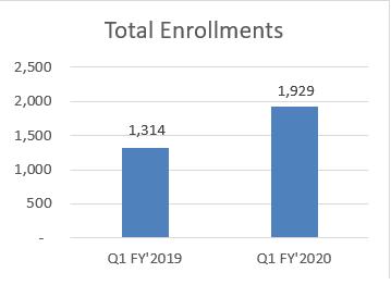 Total Enrollments