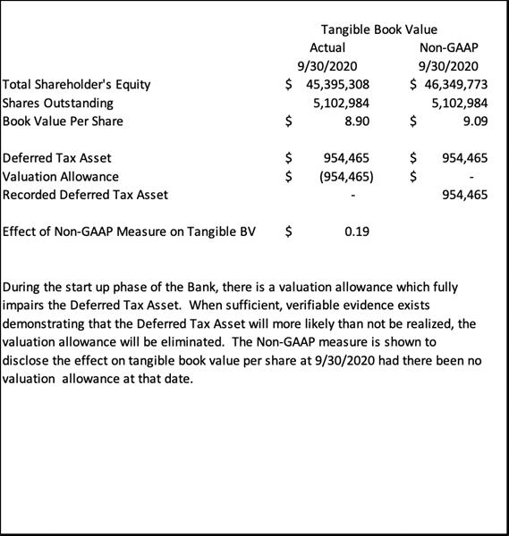 Triad Business Bank Book Value