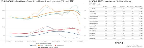 Chart 5: Texas Pending New Homes Sales - June 2021