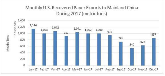 Following China's notification to the World Trade Organization in July that mixed/unsorted RP imports into the country would be banned, recovered paper export prices (and mixed paper prices in particular) were pressured sharply lower. That reversed significant price gains earlier in the year.