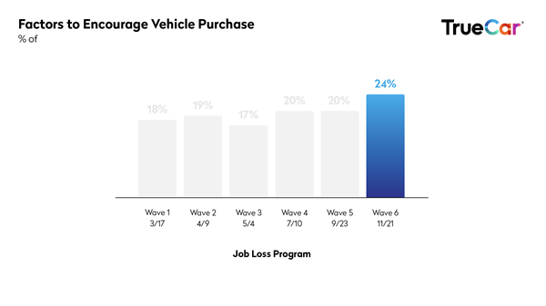 TrueCar-covid-study-wav6factors-to-encourage-purchase